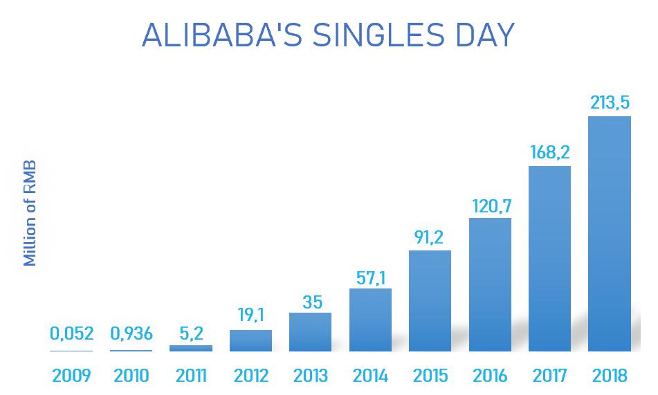Graphique alibaba single day million RMB